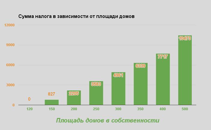 Сумма налога на дом в Одессе