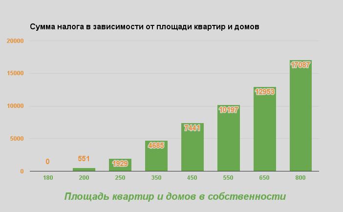 Сумма налога дом и квартира в Одессе