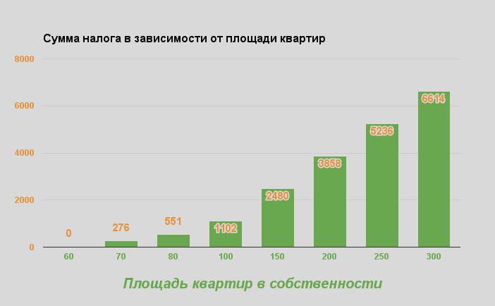 Сумма налога на квартиру в Одессе