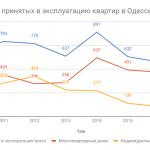 Как грибы после дождя. Обзор рынка новостроек Одессы за 2017 год. Статистика - Динамика -Тренды