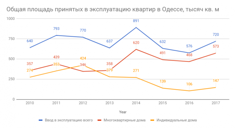 Динамика принятых в эксплуатацию квартир 2017