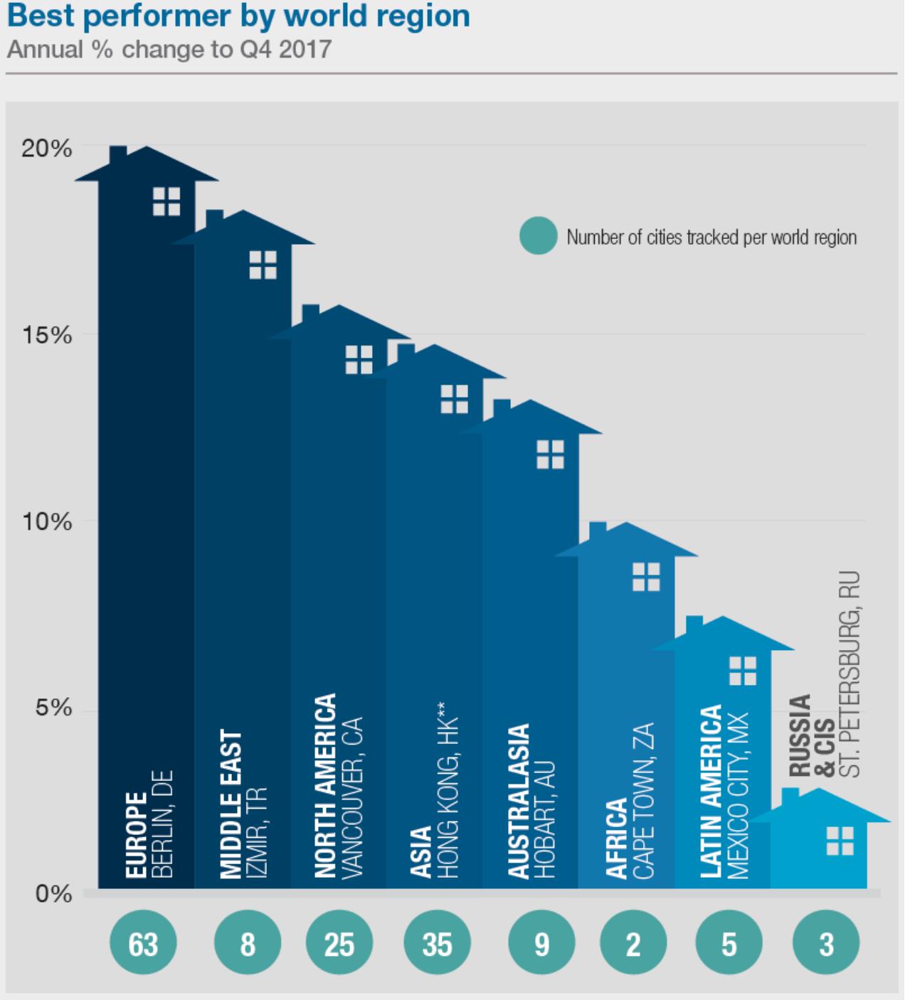 Наиболее возросшие рынки недвижимости за 2017 год