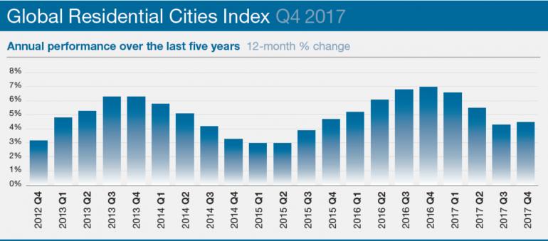 Global residental sities index