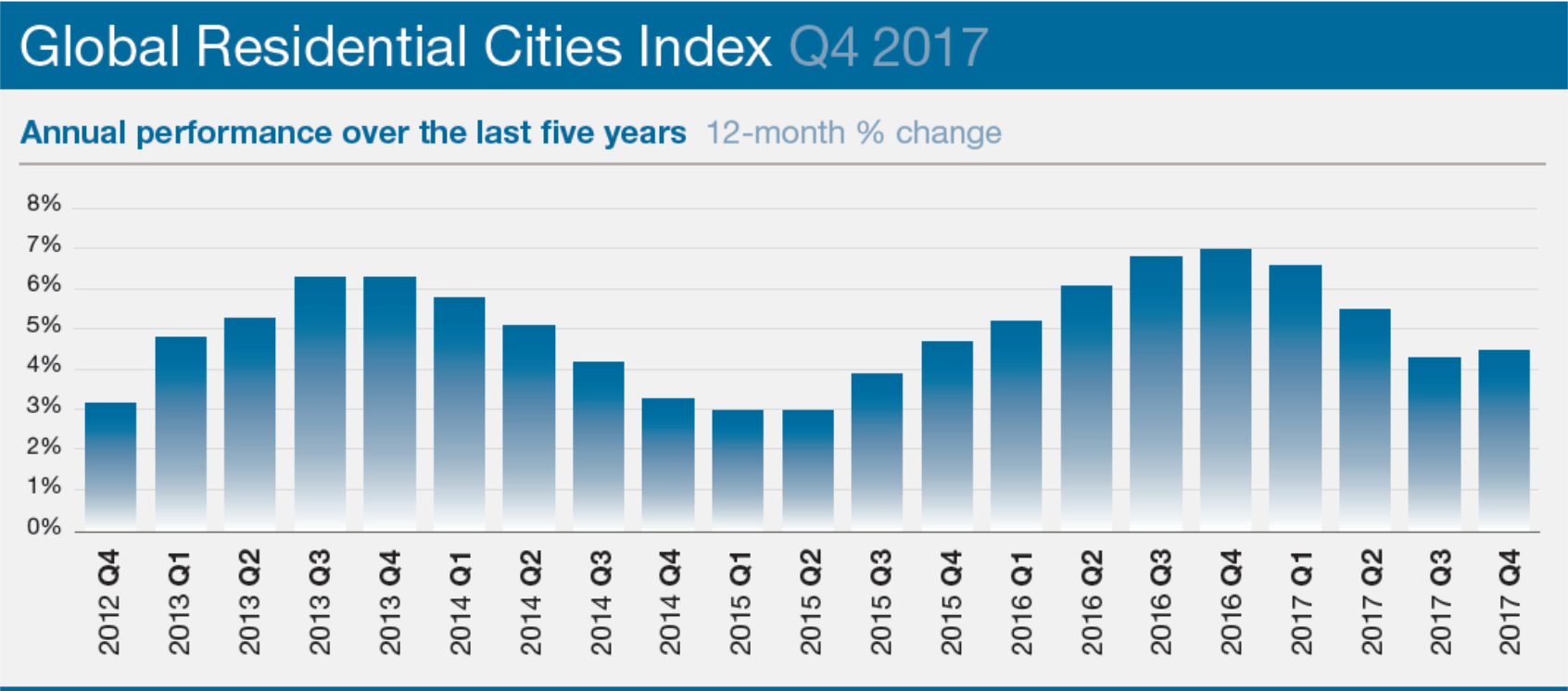 Global residental sities index